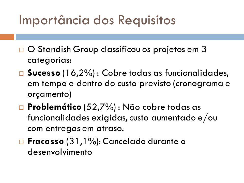 Importância dos Requisitos O Standish Group classificou os projetos em 3 categorias: Sucesso (16,2%) : Cobre todas as funcionalidades, em tempo e dent