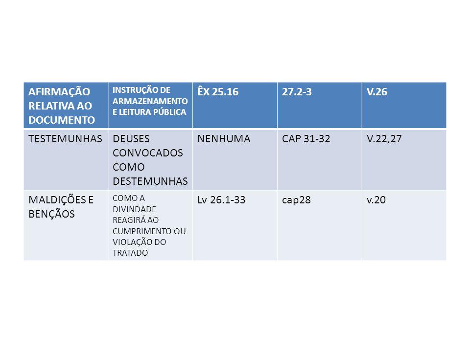 AFIRMAÇÃO RELATIVA AO DOCUMENTO INSTRUÇÃO DE ARMAZENAMENTO E LEITURA PÚBLICA ÊX 25.1627.2-3V.26 TESTEMUNHASDEUSES CONVOCADOS COMO DESTEMUNHAS NENHUMAC