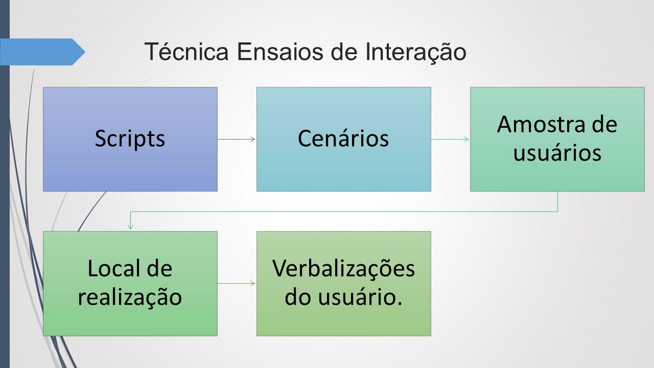 Técnica de Ensaios de Interação o comportamento dos usuários observado e comparado mesma tarefa Durante uma sessão de ensaios de interação, o comportamento dos usuários pode ser observado e comparado com os outros usuários que realizam uma mesma tarefa.