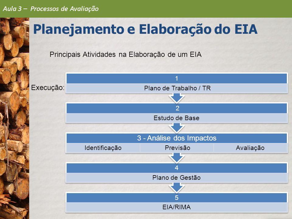Principais Atividades na Elaboração de um EIA Execução: 5 EIA/RIMA 4 Plano de Gestão 3 - Análise dos Impactos Identificação PrevisãoAvaliação 2 Estudo