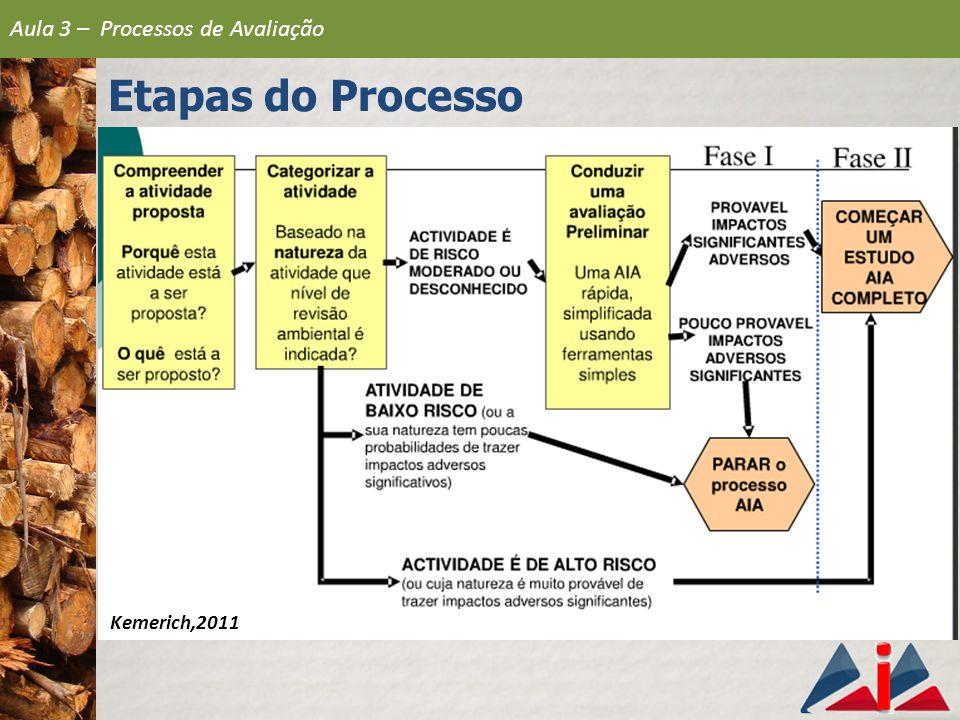 Etapas do Processo 1 Apresentação da Proposta 2 Triagem 3 Determinação do escopo (e TR) 4 Elaboração do EIA 5 Análise Técnica do EIA 6 Consulta Pública 7 Decisão 8 Monitoramento e Gestão Ambiental 9 Acompanhamento (follow-up) Aula 3 – Processos de Avaliação AIA