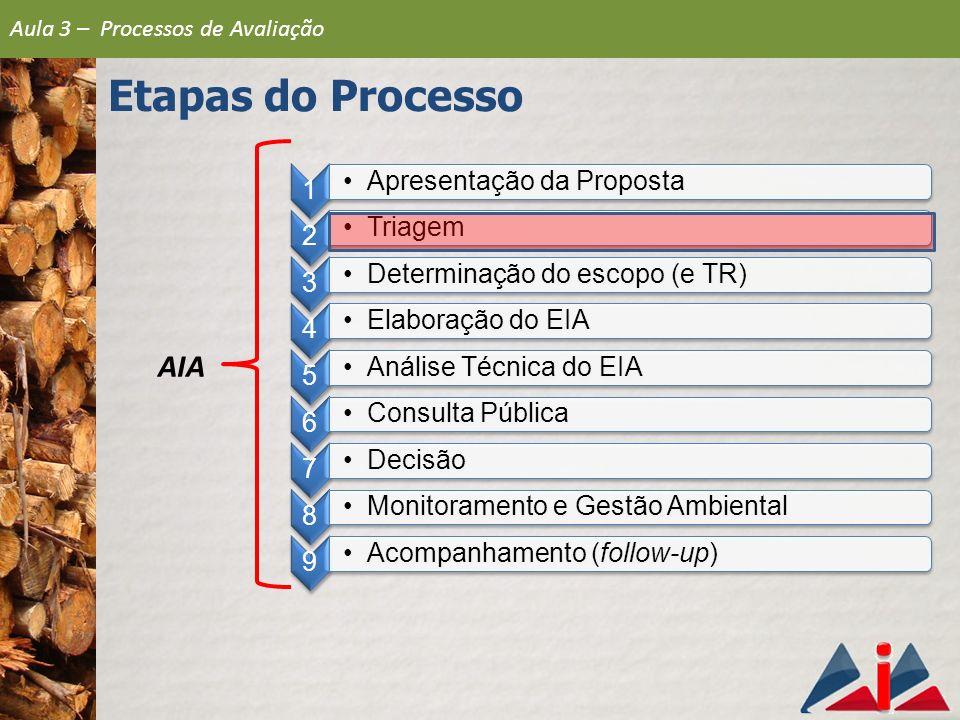 Principais Atividades na Elaboração de um EIA Execução: 5 EIA/RIMA 4 Plano de Gestão 3 - Análise dos Impactos Identificação PrevisãoAvaliação 2 Estudo de Base 1 Plano de Trabalho / TR Aula 3 – Processos de Avaliação Planejamento e Elaboração do EIA