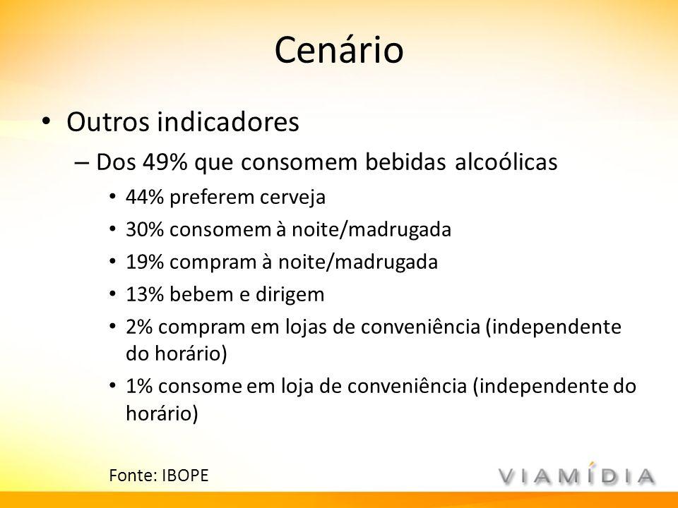 Cenário Outros indicadores – Dos 49% que consomem bebidas alcoólicas 44% preferem cerveja 30% consomem à noite/madrugada 19% compram à noite/madrugada