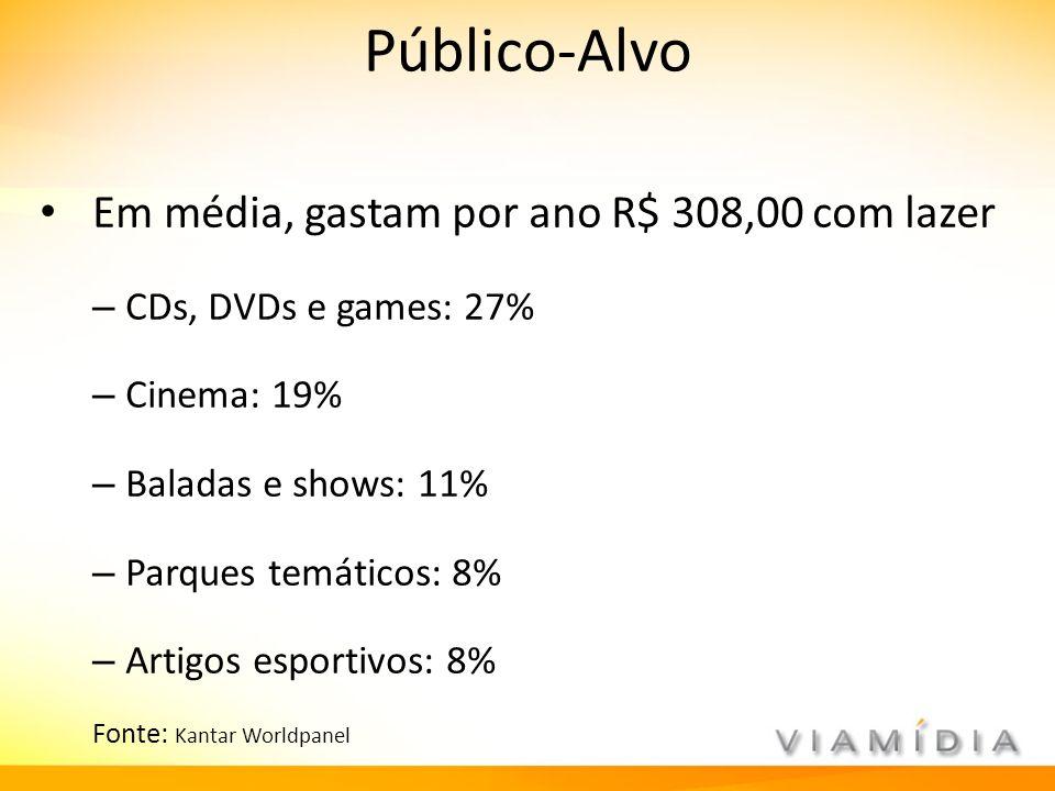 Público-Alvo Em média, gastam por ano R$ 308,00 com lazer – CDs, DVDs e games: 27% – Cinema: 19% – Baladas e shows: 11% – Parques temáticos: 8% – Arti