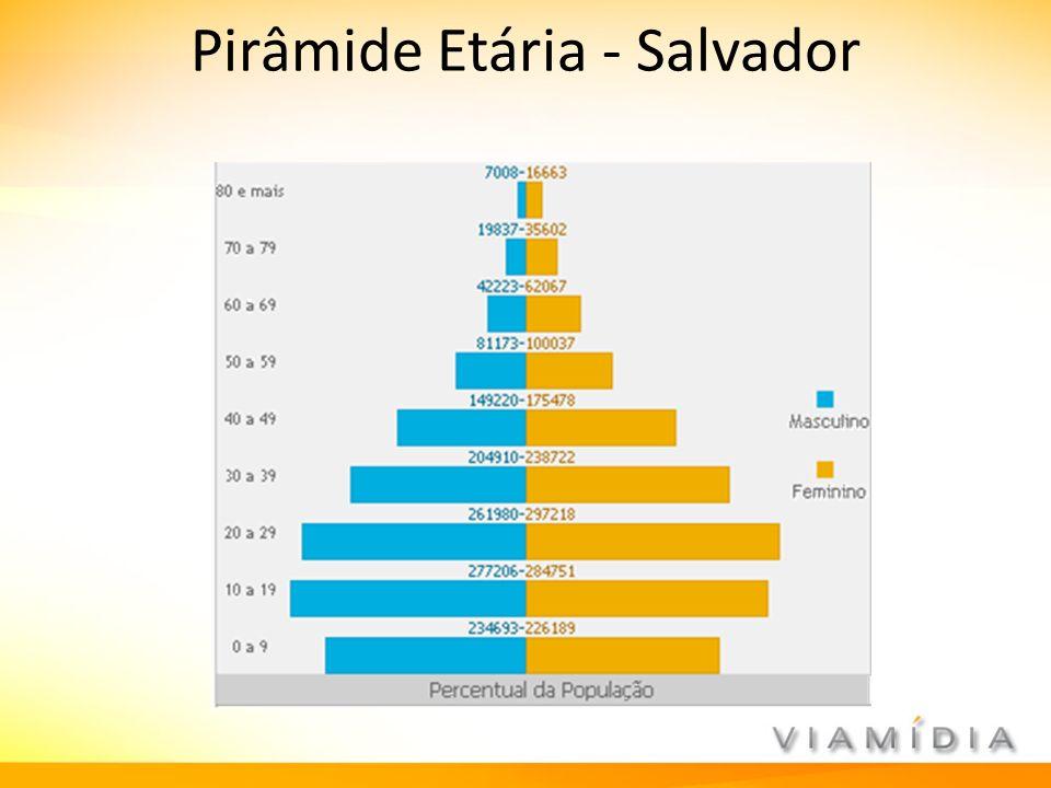 Pirâmide Etária - Salvador