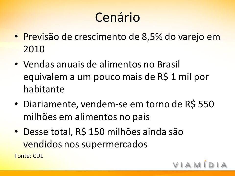 Cenário Previsão de crescimento de 8,5% do varejo em 2010 Vendas anuais de alimentos no Brasil equivalem a um pouco mais de R$ 1 mil por habitante Dia