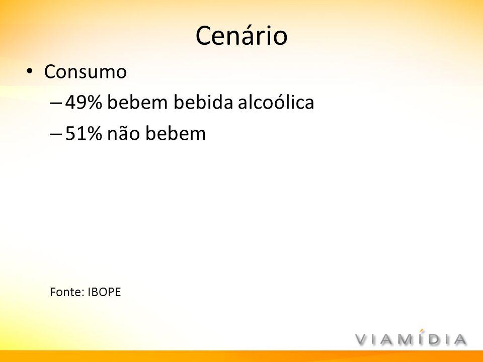Cenário Consumo – 49% bebem bebida alcoólica – 51% não bebem Fonte: IBOPE