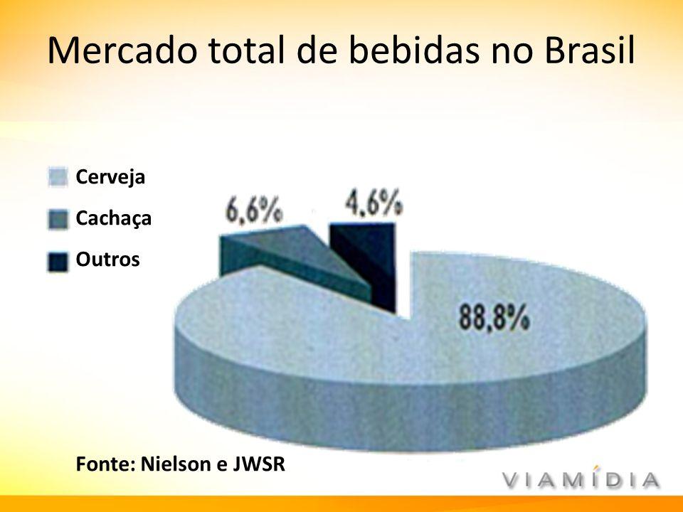 Mercado total de bebidas no Brasil Cerveja Cachaça Outros Fonte: Nielson e JWSR