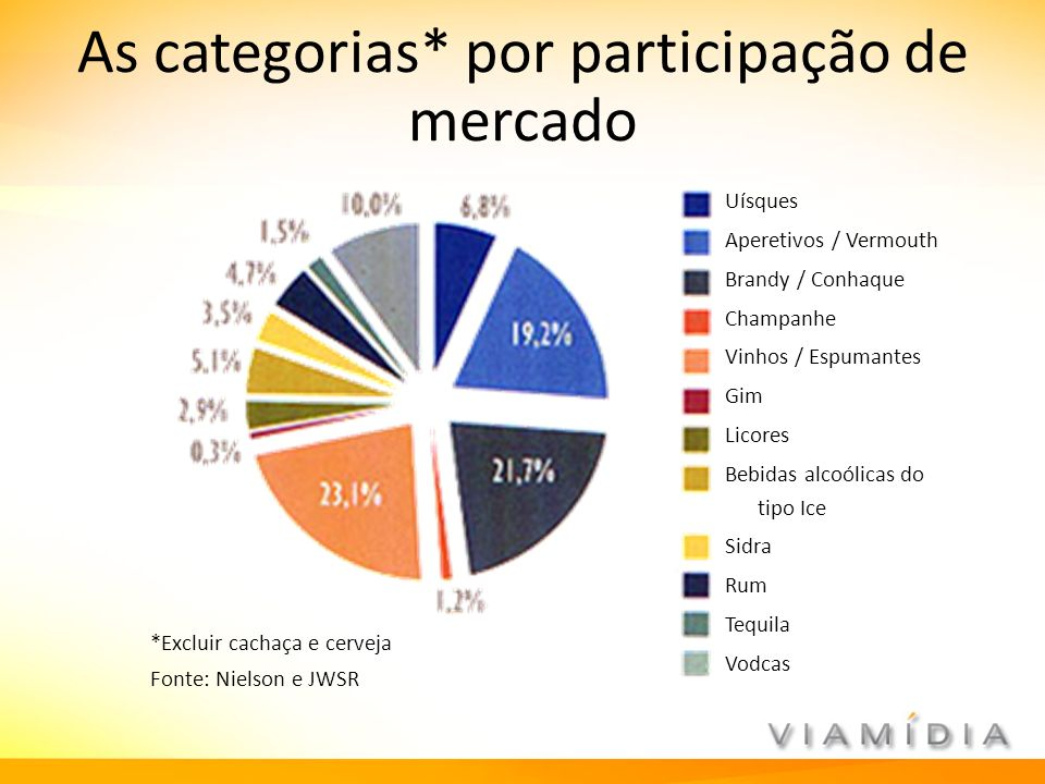As categorias* por participação de mercado Uísques Aperetivos / Vermouth Brandy / Conhaque Champanhe Vinhos / Espumantes Gim Licores Bebidas alcoólica