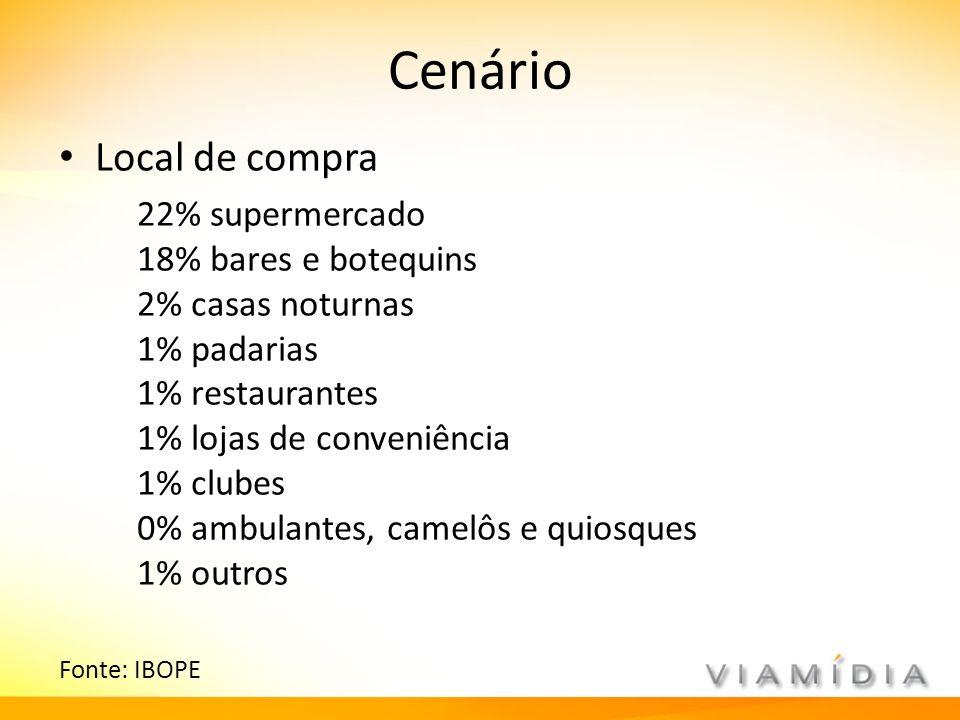 Cenário Local de compra 22% supermercado 18% bares e botequins 2% casas noturnas 1% padarias 1% restaurantes 1% lojas de conveniência 1% clubes 0% amb