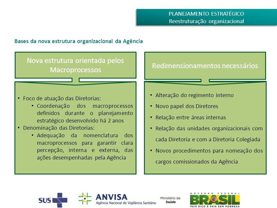 Foco de atuação das Diretorias: Coordenação dos macroprocessos definidos durante o planejamento estratégico desenvolvido há 2 anos Denominação das Dir