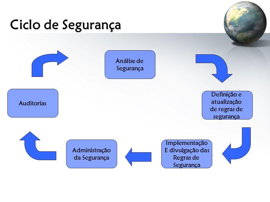 Ciclo de Segurança Análise de Segurança Definição e atualização de regras de segurança Implementação E divulgação das Regras de Segurança Administraçã