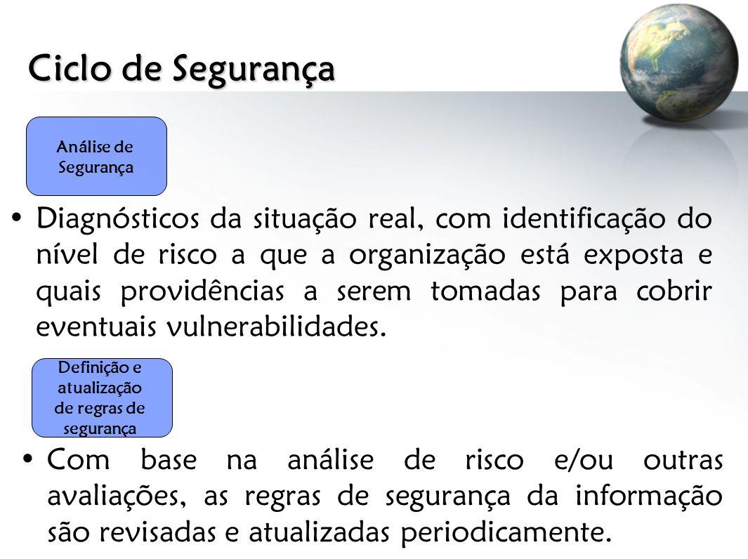 Ciclo de Segurança Análise de Segurança Diagnósticos da situação real, com identificação do nível de risco a que a organização está exposta e quais pr