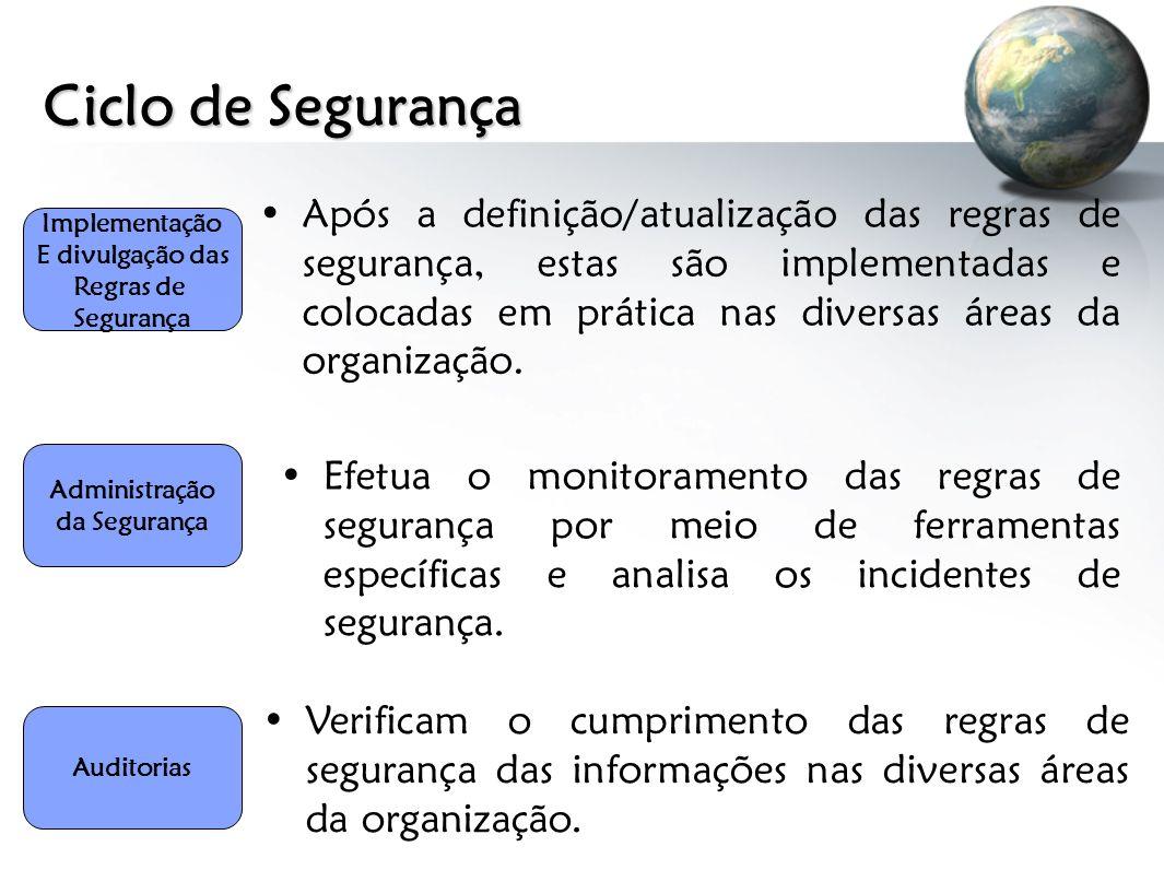 Ciclo de Segurança Após a definição/atualização das regras de segurança, estas são implementadas e colocadas em prática nas diversas áreas da organiza