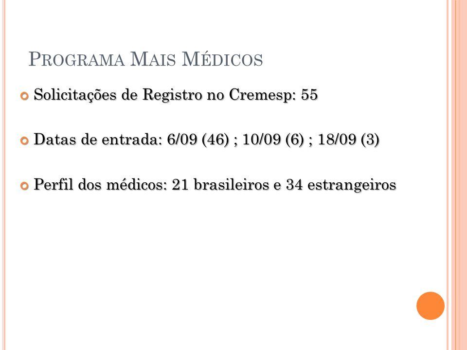 P ROGRAMA M AIS M ÉDICOS Solicitações de Registro no Cremesp: 55 Solicitações de Registro no Cremesp: 55 Datas de entrada: 6/09 (46) ; 10/09 (6) ; 18/09 (3) Datas de entrada: 6/09 (46) ; 10/09 (6) ; 18/09 (3) Perfil dos médicos: 21 brasileiros e 34 estrangeiros Perfil dos médicos: 21 brasileiros e 34 estrangeiros