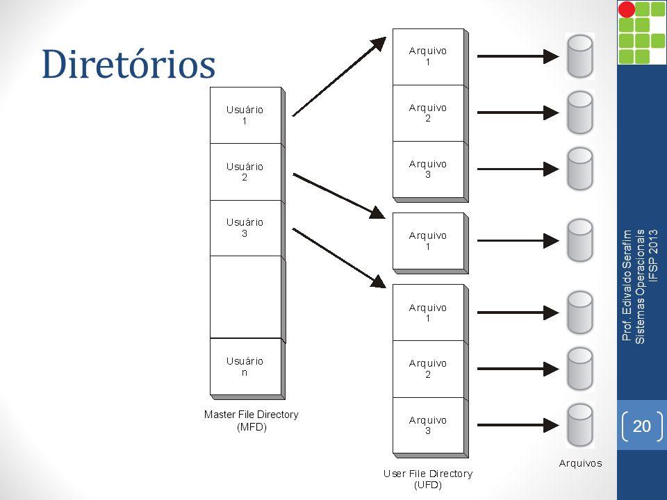 Diretórios Prof. Edivaldo Serafim Sistemas Operacionais IFSP 2013 20 Master File Directory (MFD)