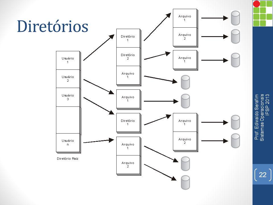 Diretórios Prof. Edivaldo Serafim Sistemas Operacionais IFSP 2013 22
