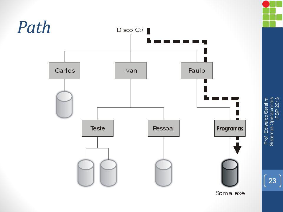 Path Prof. Edivaldo Serafim Sistemas Operacionais IFSP 2013 23