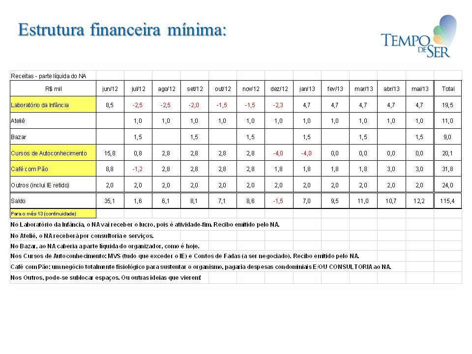 Estrutura financeira mínima: