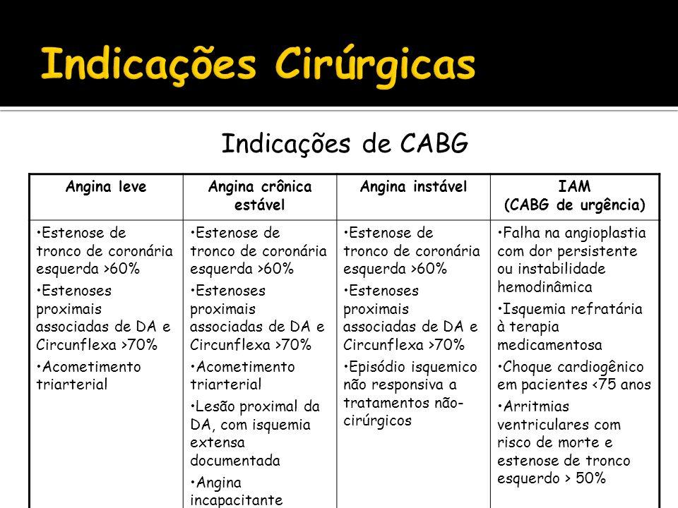 Indicações de CABG Angina leveAngina crônica estável Angina instávelIAM (CABG de urgência) Estenose de tronco de coronária esquerda >60% Estenoses pro