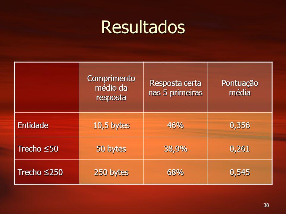 38 Resultados Comprimento médio da resposta Resposta certa nas 5 primeiras Pontuação média Entidade 10,5 bytes 46%0,356 Trecho 50 50 bytes 38,9%0,261 Trecho 250 250 bytes 68%0,545