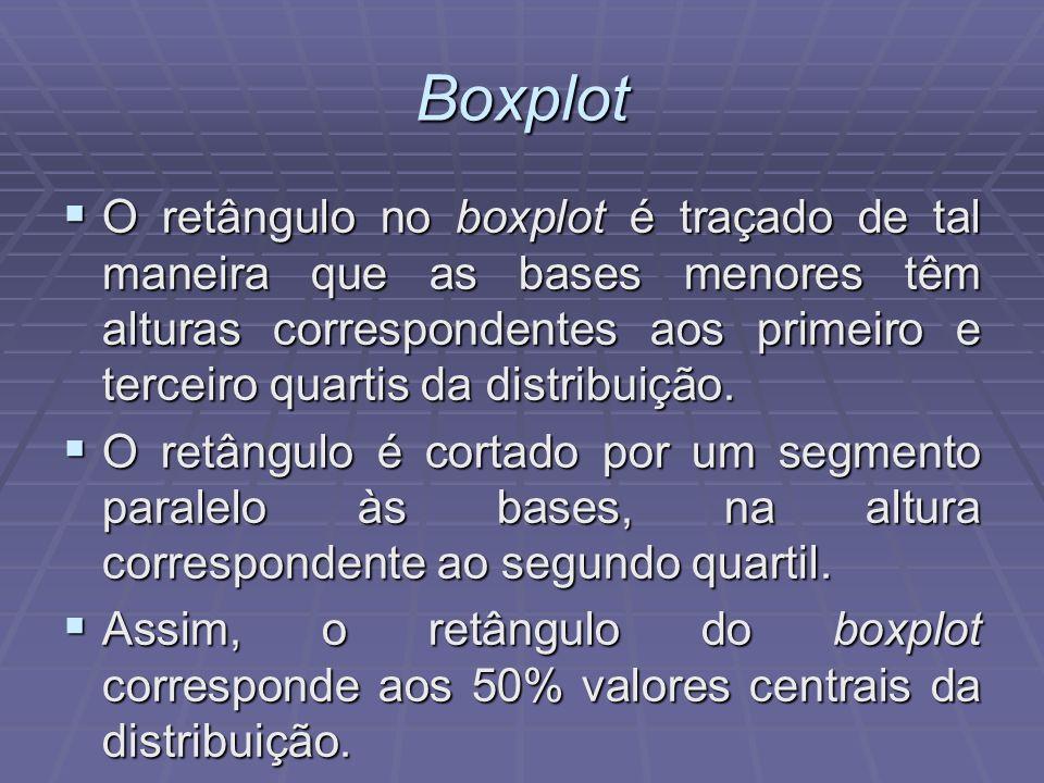 Boxplot O retângulo no boxplot é traçado de tal maneira que as bases menores têm alturas correspondentes aos primeiro e terceiro quartis da distribuição.