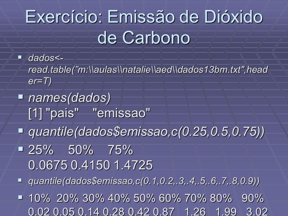 Exercício: Emissão de Dióxido de Carbono dados<- read.table(m:\\aulas\\natalie\\aed\\dados13bm.txt ,head er=T) dados<- read.table(m:\\aulas\\natalie\\aed\\dados13bm.txt ,head er=T) names(dados) [1] pais emissao names(dados) [1] pais emissao quantile(dados$emissao,c(0.25,0.5,0.75)) quantile(dados$emissao,c(0.25,0.5,0.75)) 25% 50% 75% 0.0675 0.4150 1.4725 25% 50% 75% 0.0675 0.4150 1.4725 quantile(dados$emissao,c(0.1,0.2,.3,.4,.5,.6,.7,.8,0.9)) quantile(dados$emissao,c(0.1,0.2,.3,.4,.5,.6,.7,.8,0.9)) 10% 20% 30% 40% 50% 60% 70% 80% 90% 0.02 0.05 0.14 0.28 0.42 0.87 1.26 1.99 3.02 10% 20% 30% 40% 50% 60% 70% 80% 90% 0.02 0.05 0.14 0.28 0.42 0.87 1.26 1.99 3.02