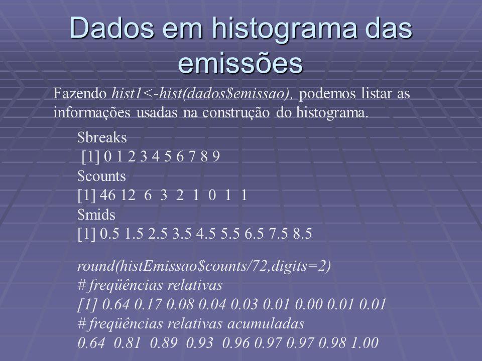 Dados em histograma das emissões $breaks [1] 0 1 2 3 4 5 6 7 8 9 $counts [1] 46 12 6 3 2 1 0 1 1 $mids [1] 0.5 1.5 2.5 3.5 4.5 5.5 6.5 7.5 8.5 round(histEmissao$counts/72,digits=2) # freqüências relativas [1] 0.64 0.17 0.08 0.04 0.03 0.01 0.00 0.01 0.01 # freqüências relativas acumuladas 0.64 0.81 0.89 0.93 0.96 0.97 0.97 0.98 1.00 Fazendo hist1<-hist(dados$emissao), podemos listar as informações usadas na construção do histograma.