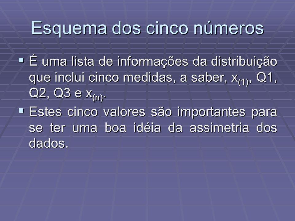 Esquema dos cinco números É uma lista de informações da distribuição que inclui cinco medidas, a saber, x (1), Q1, Q2, Q3 e x (n).