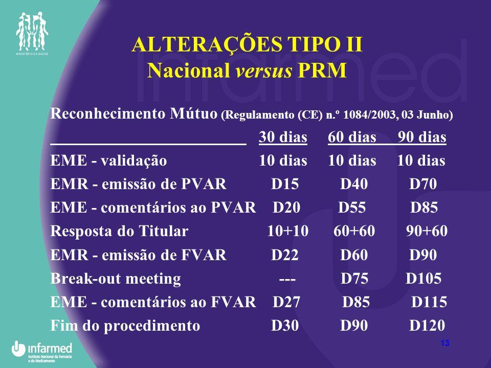 13 ALTERAÇÕES TIPO II Nacional versus PRM Reconhecimento Mútuo (Regulamento (CE) n.º 1084/2003, 03 Junho) 30 dias 60 dias 90 dias EME - validação 10 dias 10 dias 10 dias EMR - emissão de PVAR D15 D40 D70 EME - comentários ao PVAR D20 D55 D85 Resposta do Titular 10+10 60+60 90+60 EMR - emissão de FVAR D22 D60 D90 Break-out meeting --- D75 D105 EME - comentários ao FVAR D27 D85 D115 Fim do procedimento D30 D90 D120