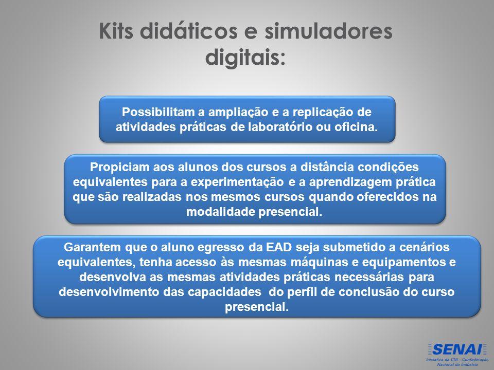 Kits didáticos e simuladores digitais: Possibilitam a ampliação e a replicação de atividades práticas de laboratório ou oficina.