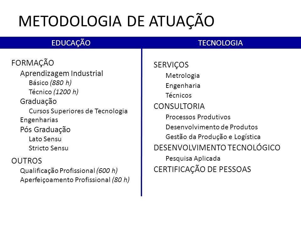 FORMAÇÃO Aprendizagem Industrial Básico (880 h) Técnico (1200 h) Graduação Cursos Superiores de Tecnologia Engenharias Pós Graduação Lato Sensu Stricto Sensu OUTROS Qualificação Profissional (600 h) Aperfeiçoamento Profissional (80 h) SERVIÇOS Metrologia Engenharia Técnicos CONSULTORIA Processos Produtivos Desenvolvimento de Produtos Gestão da Produção e Logística DESENVOLVIMENTO TECNOLÓGICO Pesquisa Aplicada CERTIFICAÇÃO DE PESSOAS EDUCAÇÃOTECNOLOGIA METODOLOGIA DE ATUAÇÃO