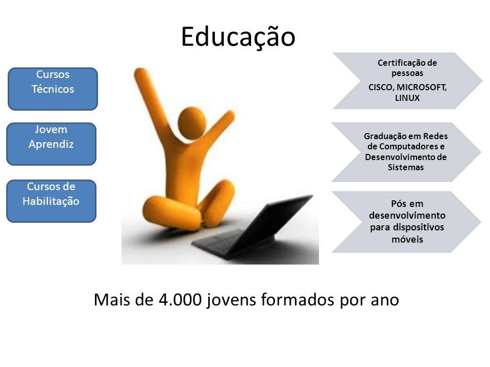 Educação Certificação de pessoas CISCO, MICROSOFT, LINUX Graduação em Redes de Computadores e Desenvolvimento de Sistemas Pós em desenvolvimento para dispositivos móveis Cursos Técnicos Jovem Aprendiz Cursos de Habilitação Mais de 4.000 jovens formados por ano