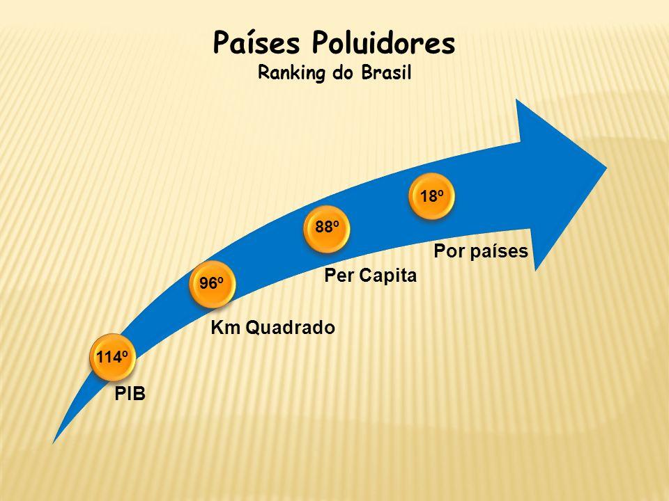 Países Poluidores Ranking do Brasil PIB Km Quadrado Per Capita Por países 18º 88º 96º 114º