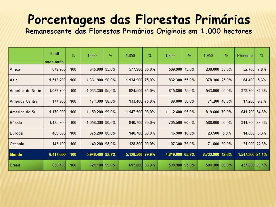 Porcentagens das Florestas Primárias Remanescente das Florestas Primárias Originais em 1.000 hectares 8 mil %1.000%1.650%1.850%1.950% Presente% anos a