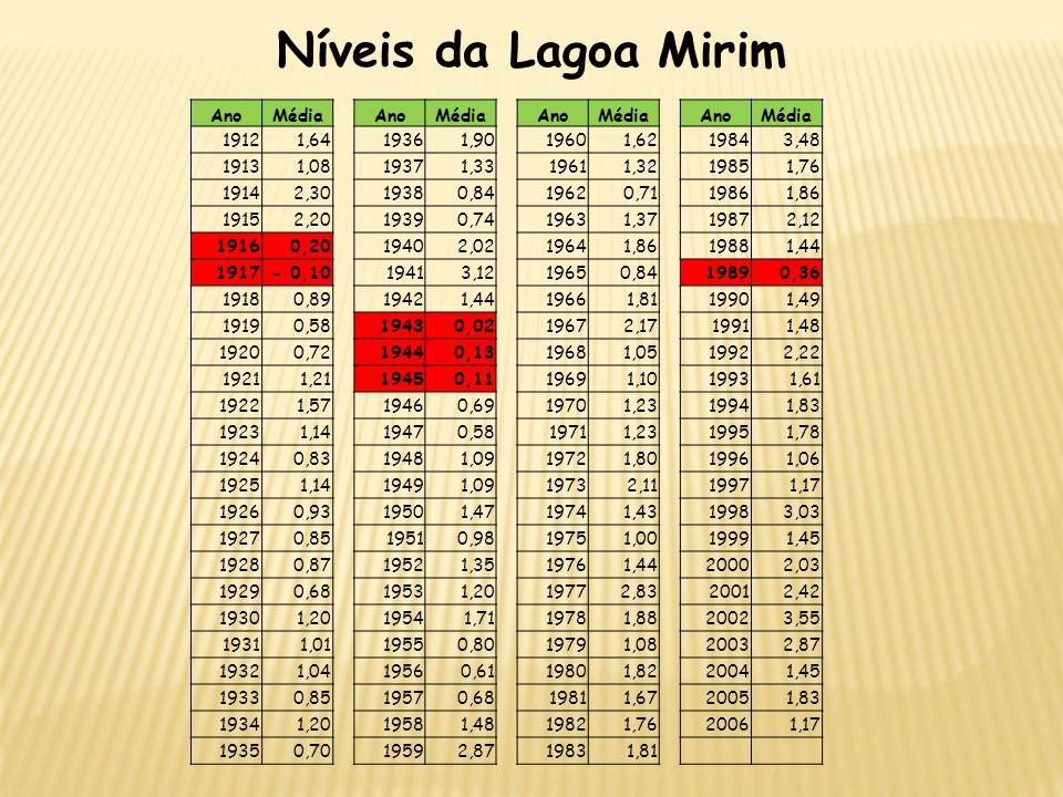 Níveis da Lagoa Mirim AnoMédia AnoMédia AnoMédia AnoMédia 19121,64 19361,90 19601,62 19843,48 19131,08 19371,33 19611,32 19851,76 19142,30 19380,84 19