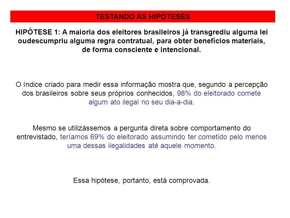 METODOLOGIATESTANDO AS HIPÓTESES HIPÓTESE 1: A maioria dos eleitores brasileiros já transgrediu alguma lei oudescumpriu alguma regra contratual, para