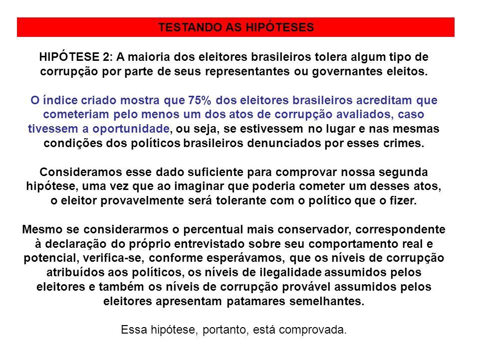 METODOLOGIATESTANDO AS HIPÓTESES HIPÓTESE 2: A maioria dos eleitores brasileiros tolera algum tipo de corrupção por parte de seus representantes ou go