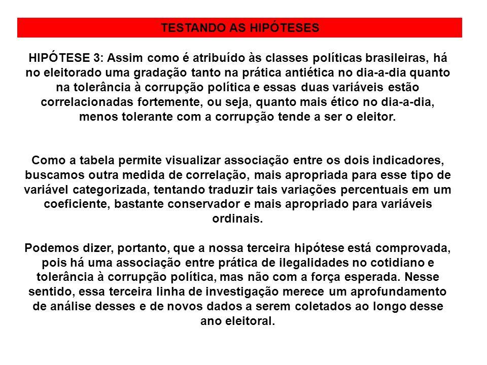 METODOLOGIATESTANDO AS HIPÓTESES HIPÓTESE 3: Assim como é atribuído às classes políticas brasileiras, há no eleitorado uma gradação tanto na prática a