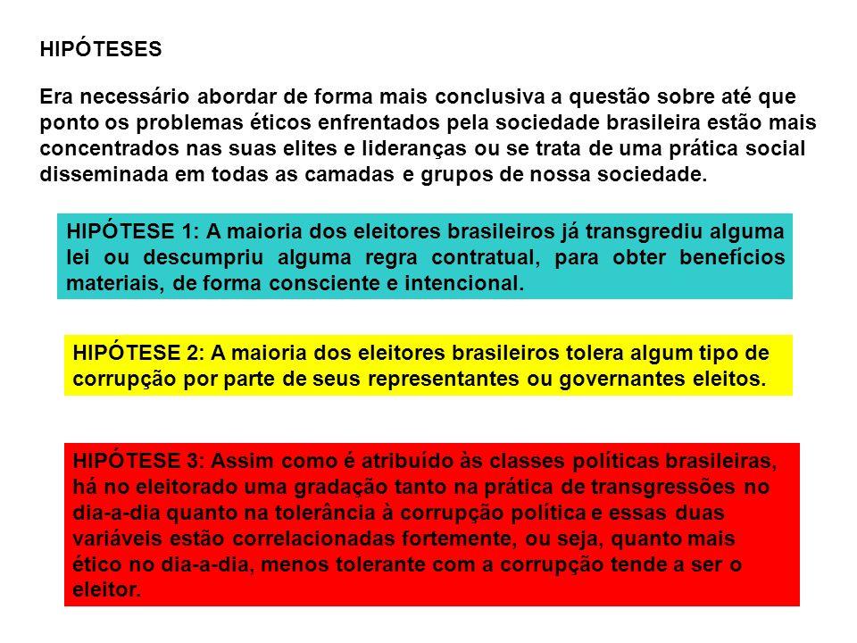 HIPÓTESES Era necessário abordar de forma mais conclusiva a questão sobre até que ponto os problemas éticos enfrentados pela sociedade brasileira estã