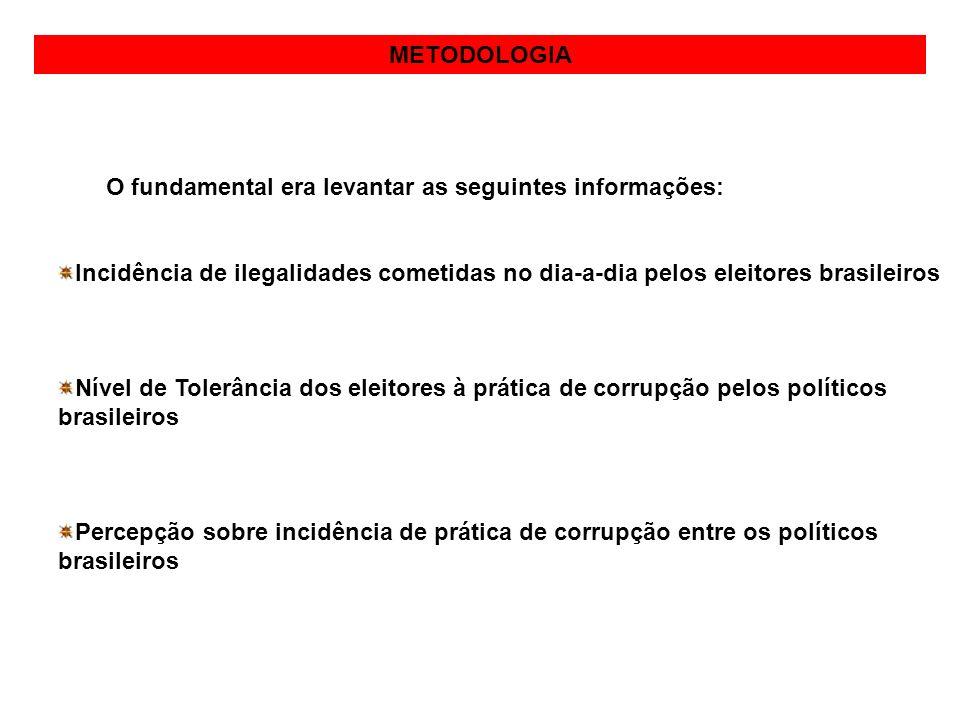 METODOLOGIA O fundamental era levantar as seguintes informações: Incidência de ilegalidades cometidas no dia-a-dia pelos eleitores brasileiros Nível d
