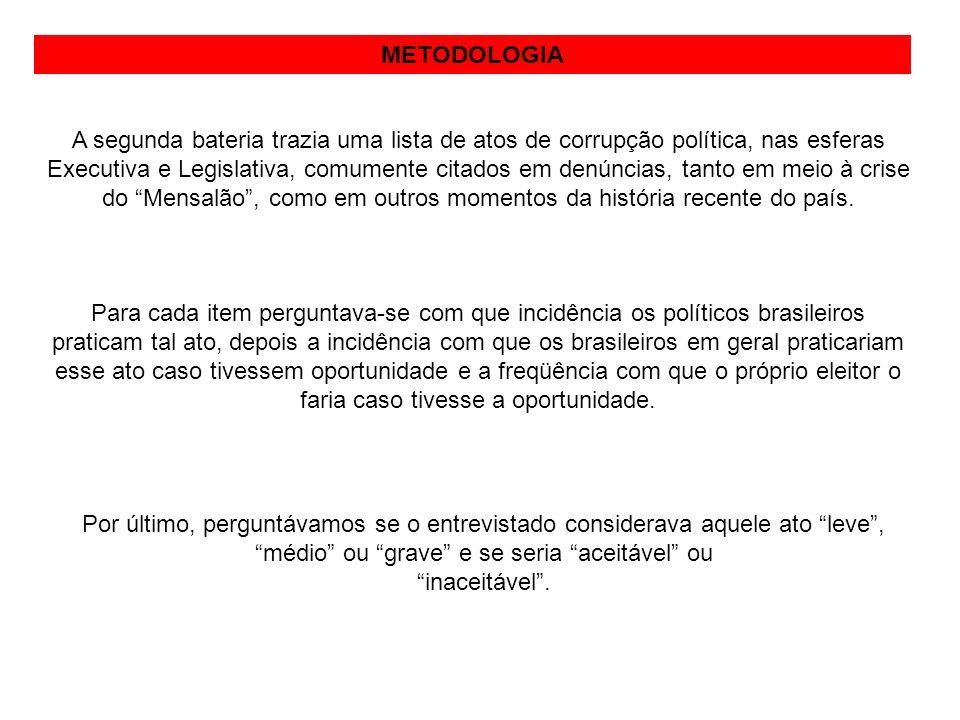 METODOLOGIA A segunda bateria trazia uma lista de atos de corrupção política, nas esferas Executiva e Legislativa, comumente citados em denúncias, tan