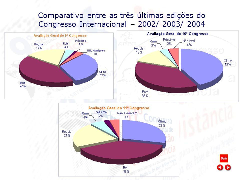Comparativo entre as três últimas edições do Congresso Internacional – 2002/ 2003/ 2004 Sair