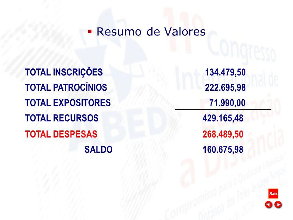 Resumo de Valores TOTAL INSCRIÇÕES 134.479,50 TOTAL PATROCÍNIOS 222.695,98 TOTAL EXPOSITORES 71.990,00 TOTAL RECURSOS429.165,48 TOTAL DESPESAS268.489,