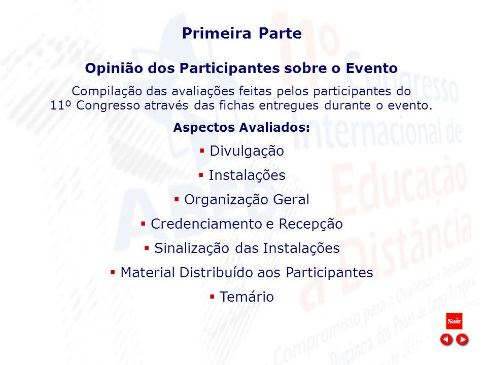 Primeira Parte Opinião dos Participantes sobre o Evento Compilação das avaliações feitas pelos participantes do 11º Congresso através das fichas entre