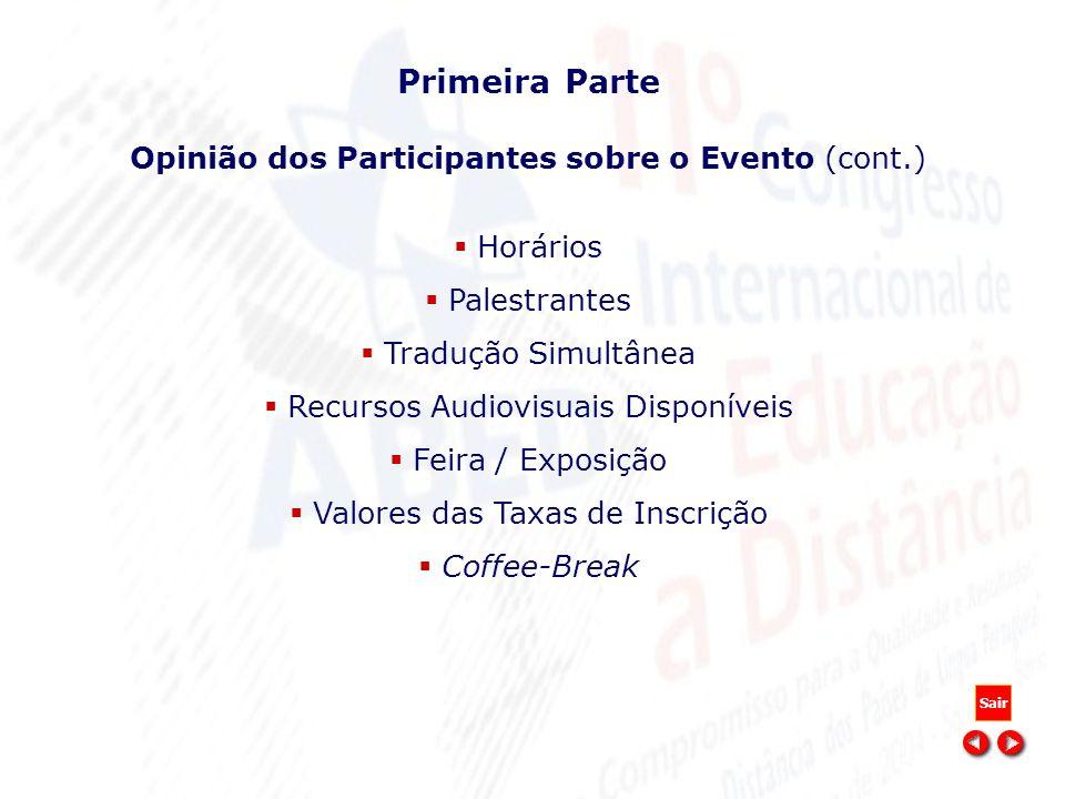 Primeira Parte Opinião dos Participantes sobre o Evento (cont.) Horários Palestrantes Tradução Simultânea Recursos Audiovisuais Disponíveis Feira / Ex