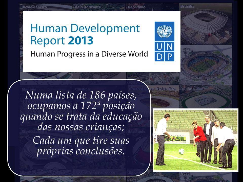 Ao se comparar apenas os aspectos do IDH 2013 relacionados ao quesito Educação, o Brasil despenca para a 172ª posição, lado a lado com Zimbábue.
