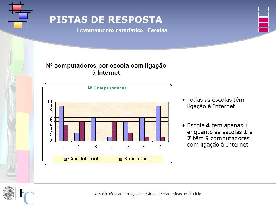 A Multimédia ao Serviço das Práticas Pedagógicas no 1º ciclo Todas as escolas têm ligação à Internet Escola 4 tem apenas 1 enquanto as escolas 1 e 7 t