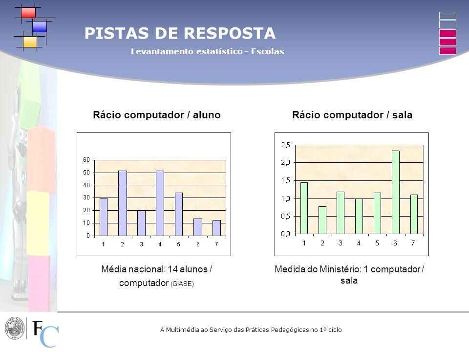 A Multimédia ao Serviço das Práticas Pedagógicas no 1º ciclo PISTAS DE RESPOSTA Levantamento estatístico - Escolas Rácio computador / alunoRácio compu