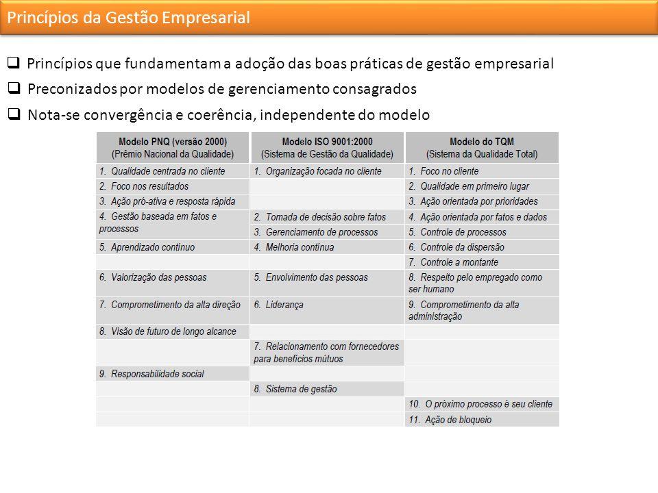 Princípios da Gestão Empresarial Princípios que fundamentam a adoção das boas práticas de gestão empresarial Nota-se convergência e coerência, independente do modelo Preconizados por modelos de gerenciamento consagrados